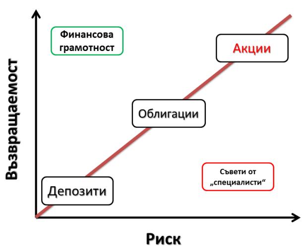 Риск и възвращаемост