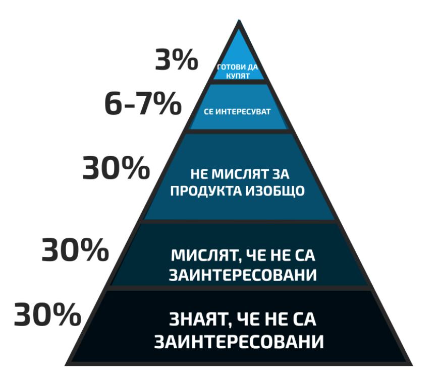 Пирамидата на клиента