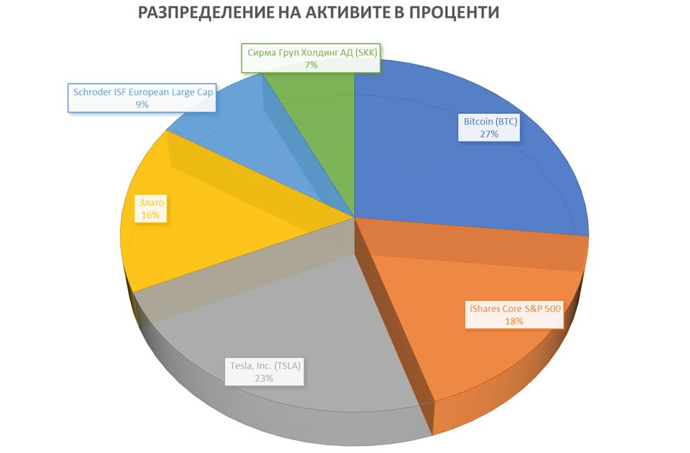 Разпределение на активи в проценти